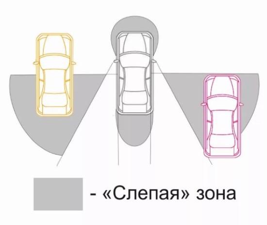 Схема слепых зон автомобиля